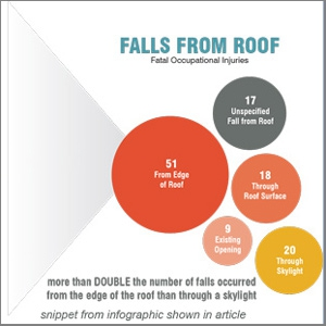 New Skylight Fall Prevention Informational Web Page Available on AAMA Website